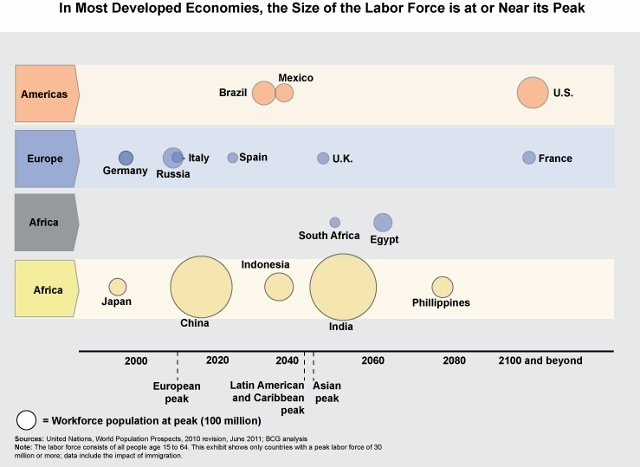 Labor force size
