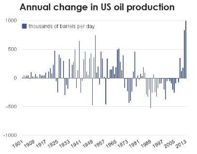 chg in oil prod