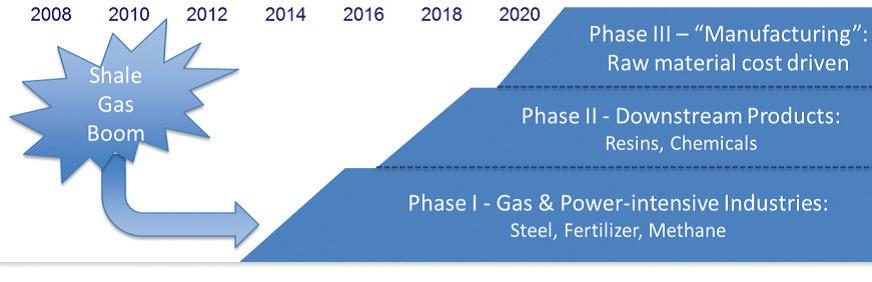 shale gas boom
