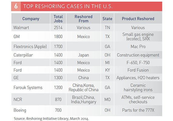Top Reshoring Cases