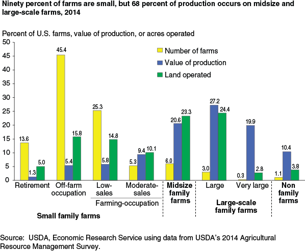 farm operators