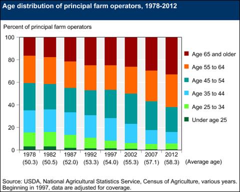 farmer age