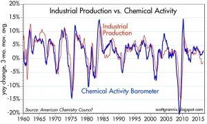 Chemical Activity Barometer graph