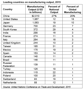 leading-mfg-countries