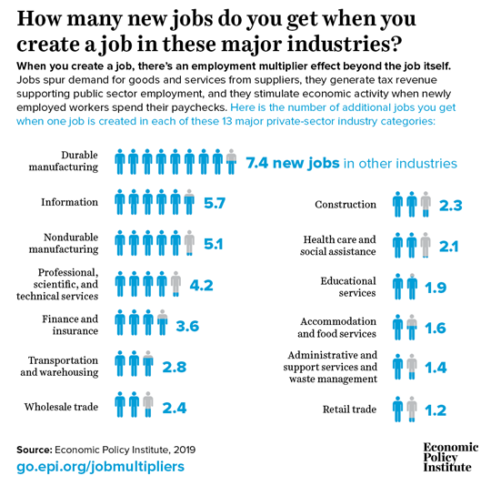 capture-mfg-jobs-multiplier