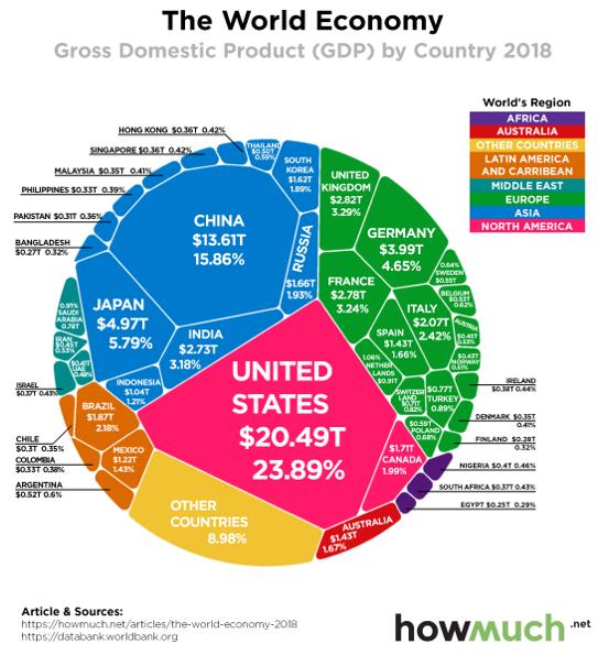 worlds-economy